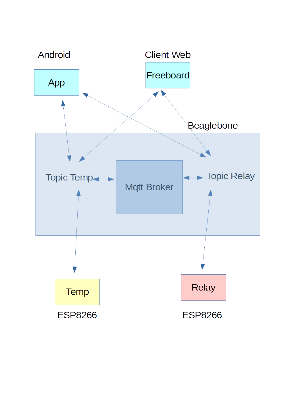 Mqtt with Beaglebone and Esp8266-Architecture | Micro Devices